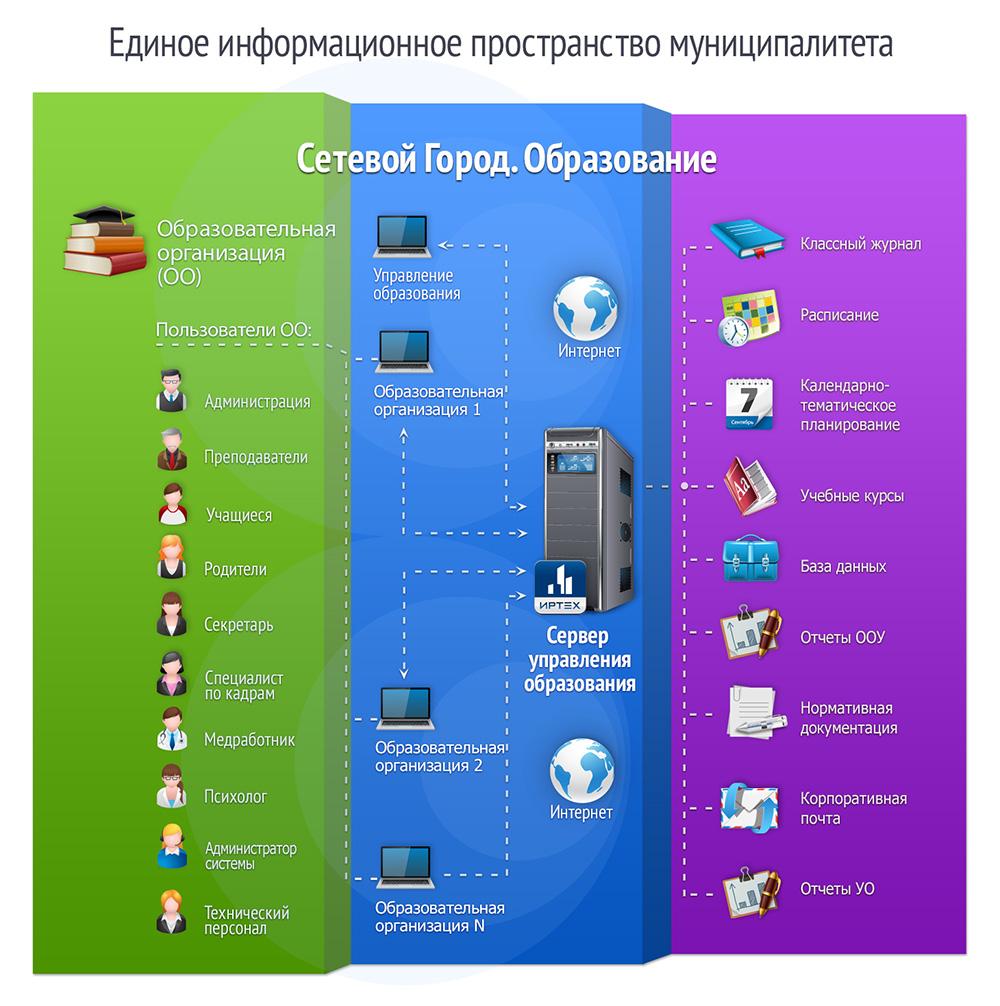 http://www.ir-tech.ru/wp-content/themes/irtech/img/network_town_shema.jpg